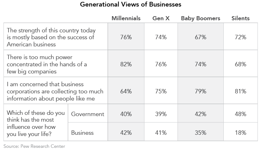 Generational Views of Businesses