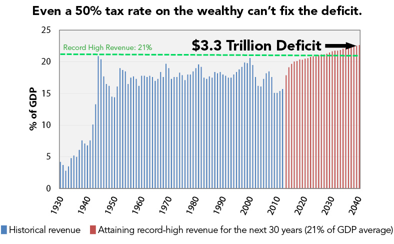 Even a 50% tax rate on the wealthy can't fix the deficit