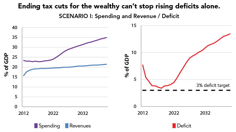 Ending tax cuts for the wealthy can't stop rising deficits alone