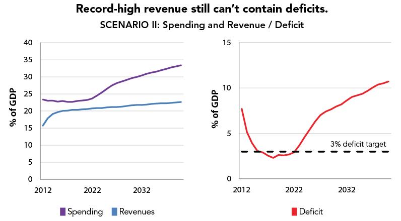 Record-high revenue still can't contain deficits