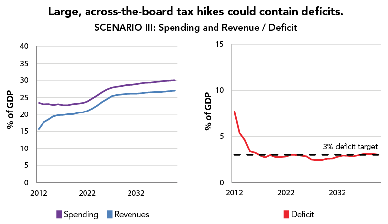 Large, across-the-board tax hikes could contain deficits