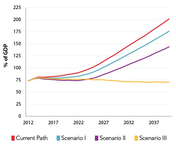 Debt held by the public under each scenario