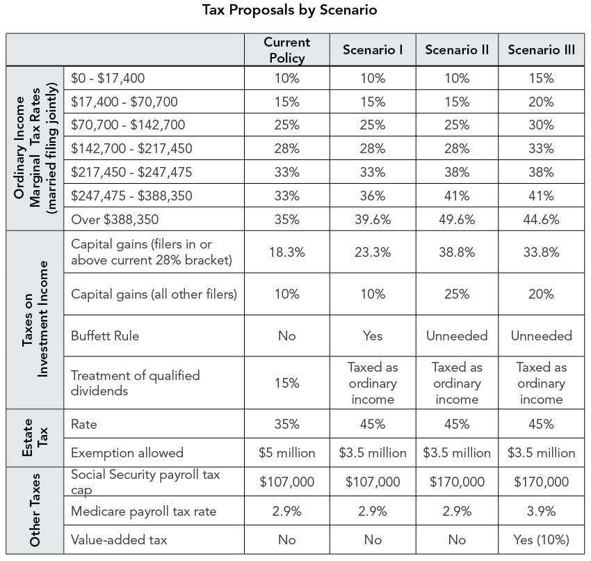 Tax Proposals by Scenario