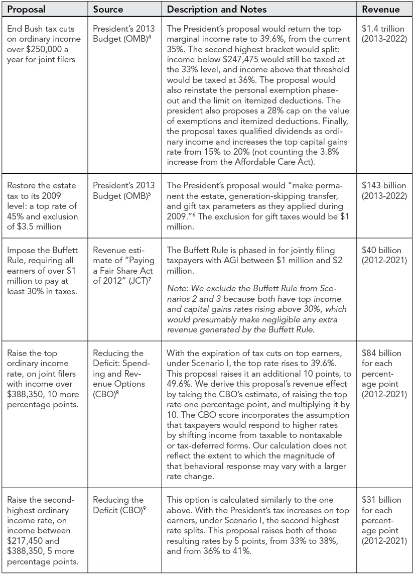original revenue proposals