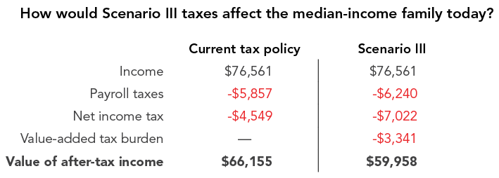 How would Scenario III taxes affect the median-income family today