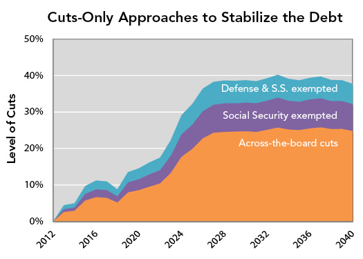 Cuts-Only Approaches to Stabilize the Debt