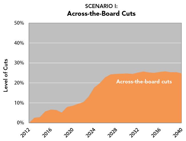 SCENARIO I: Across-the-Board Cuts