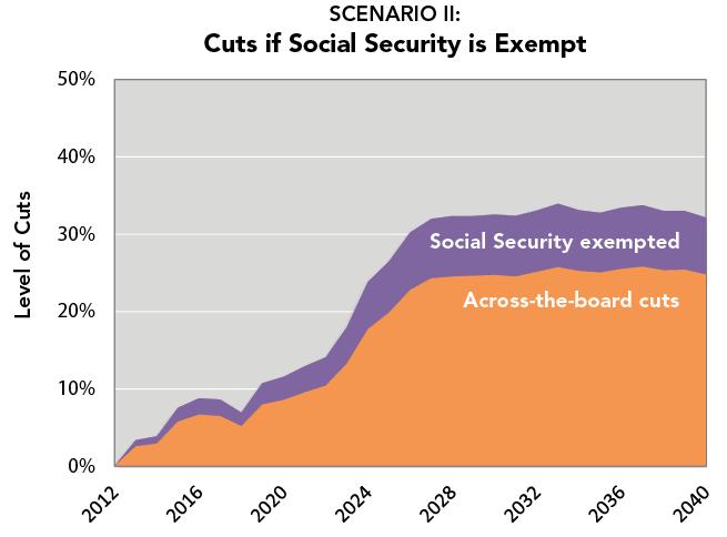 SCENARIO II:  Cuts if Social Security is Exempt