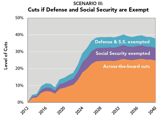 SCENARIO III:  Cuts if Defense and Social Security are Exempt