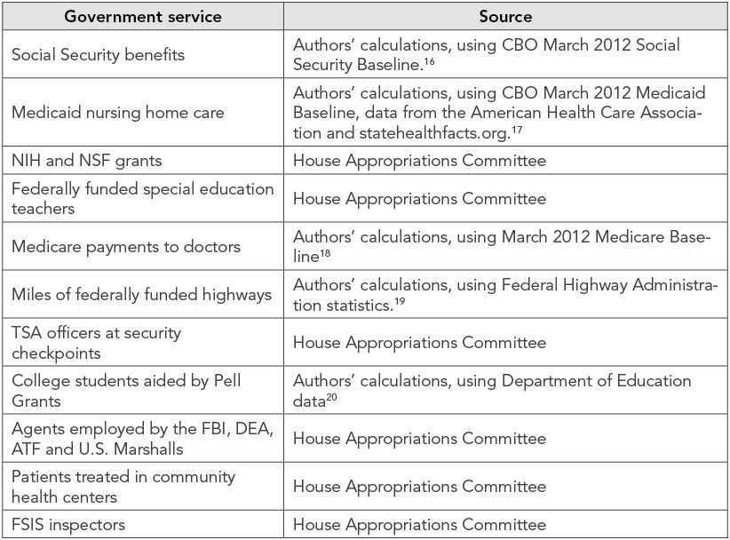 Sources for Government Service Cut Projections