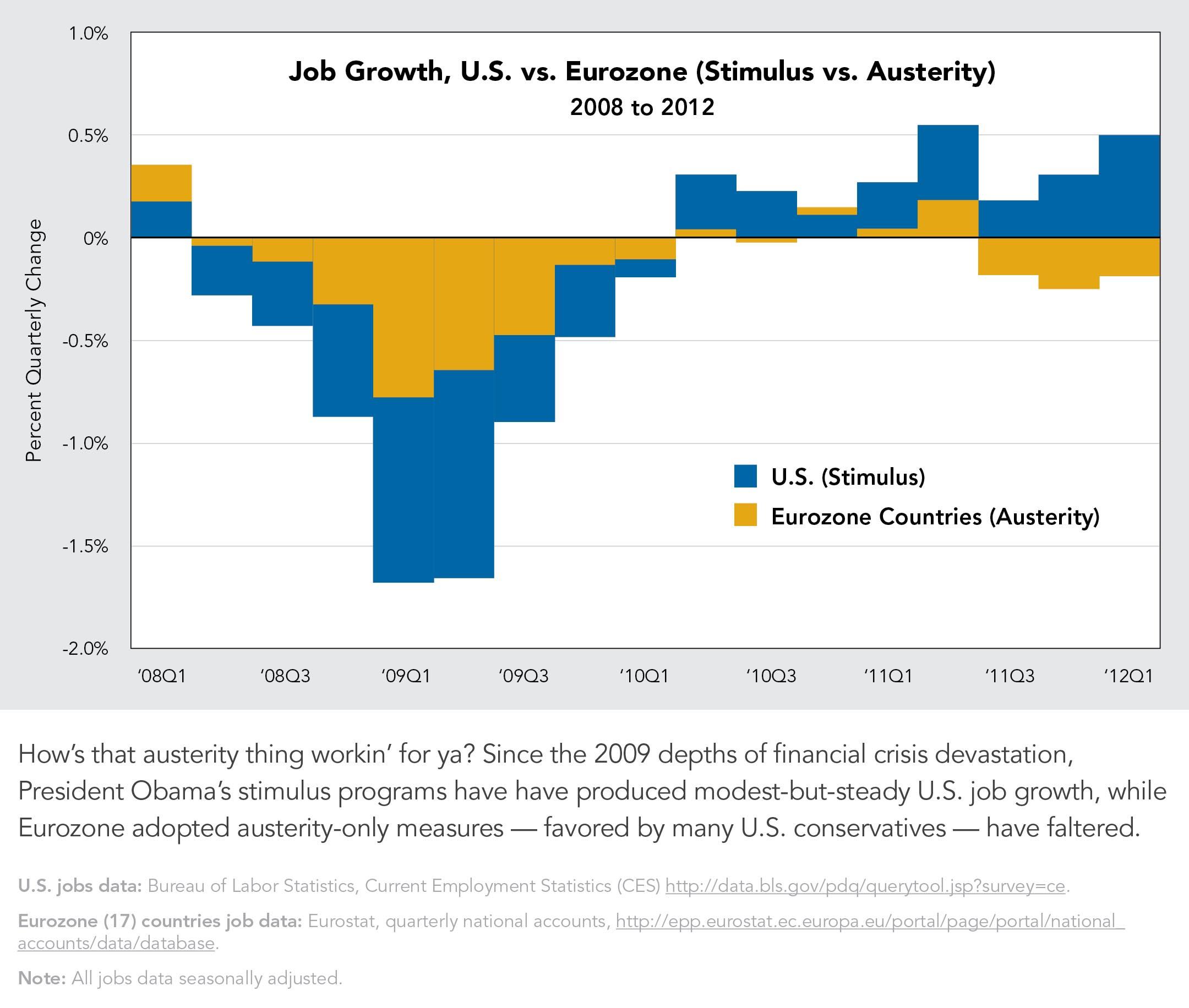 Job Growth U.S. vs. Eurozone (Stimulus vs. Austerity)