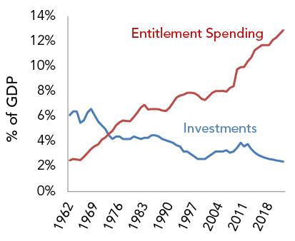 Entitlement Spending v. Investments