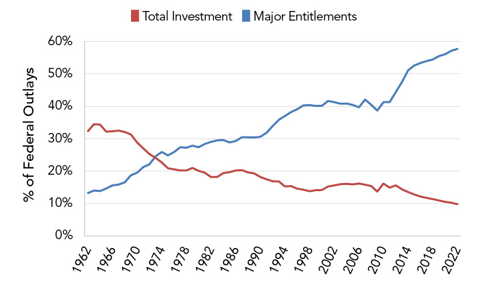 Investments and Entitlements
