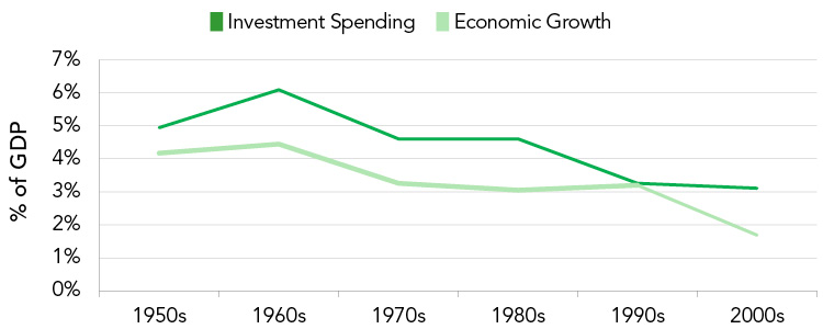 Average Federal Investment Spending & Economic Growth by Decade