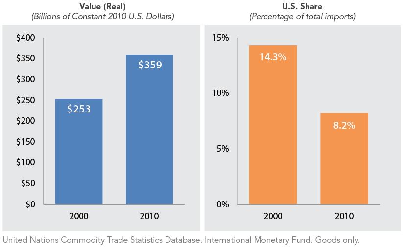 U.S. Goods Exports to 12 Leading Asia-Pacific Economies