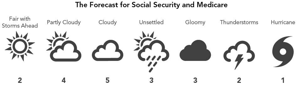 The Forecast for Social Security and Medicare