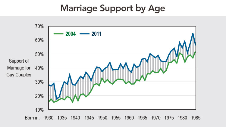 Marriage Support_Age