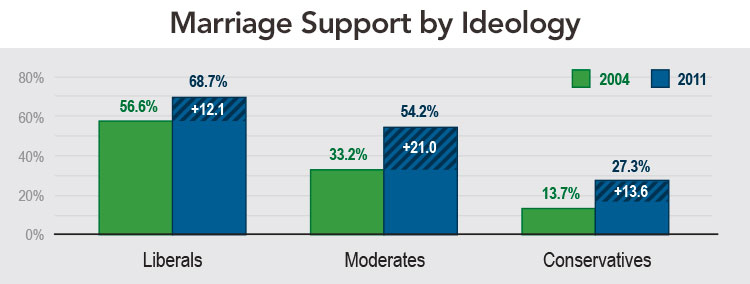 Marriage Support by Ideology
