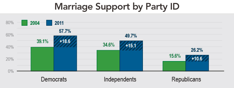 Marriage Support by Party