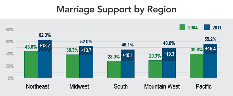 Marriage Support by Region