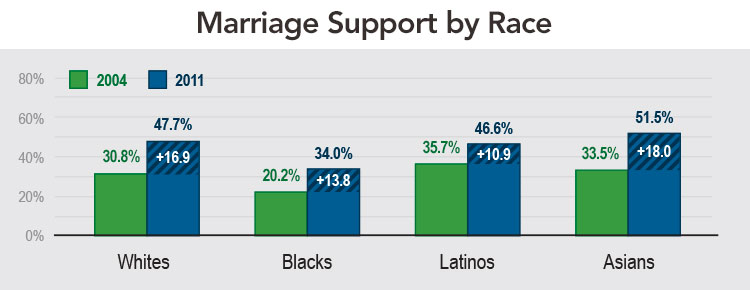 Marriage Support by Race