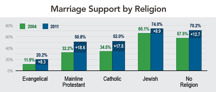 Marriage Support by Religion