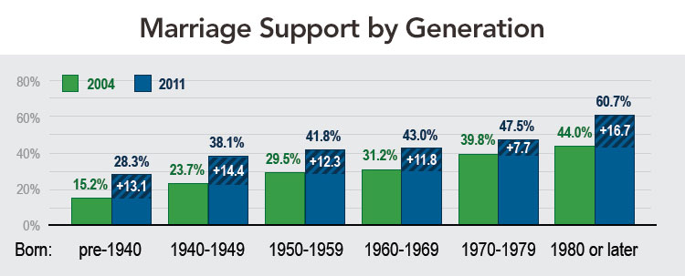 Marriage Support by Generation