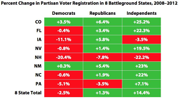 Percent Change in Partisan Voter Registration in 8 Battleground States, 2008–2012