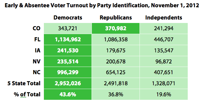 Early & Absentee Voter Turnout by Party Identification, November 1, 2012