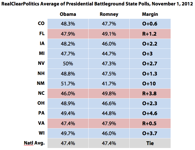 RealClearPolitics Average of Presidential Battleground State Polls, November 1, 2012