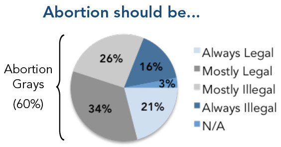 Abortion should be...