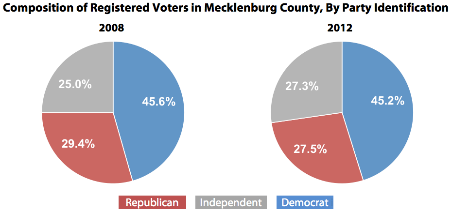 Composition of Registered Voters in Mecklenburg County, By Party Identification