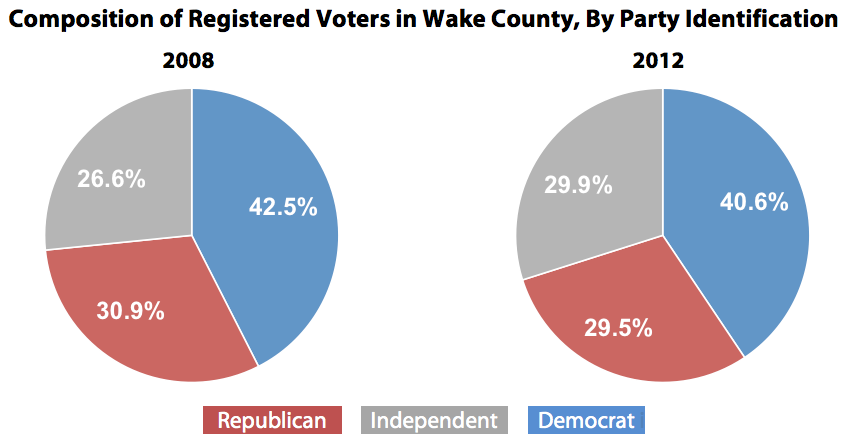 Composition of Registered Voters in Wake County, By Party Identification