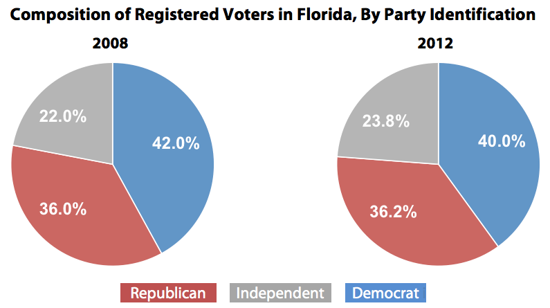 Composition of Registered Voters in Florida, By Party Identification