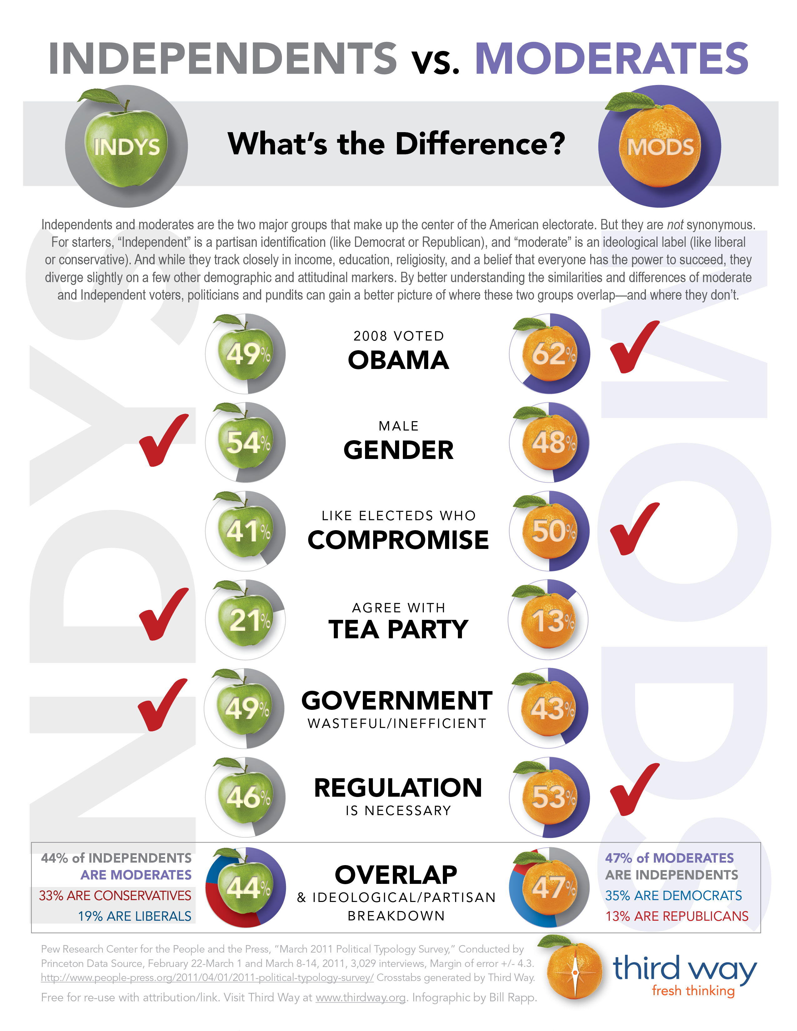 independents vs. Moderates: What