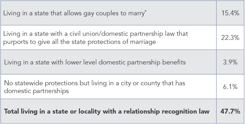 Breakdown of U.S. Population Living in Jurisdictions with Relationship Recognition Laws