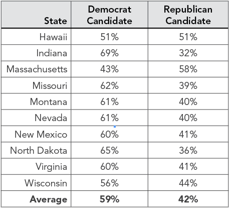 Estimated Percent of Moderates Senate Candidates Need to Win in 2012