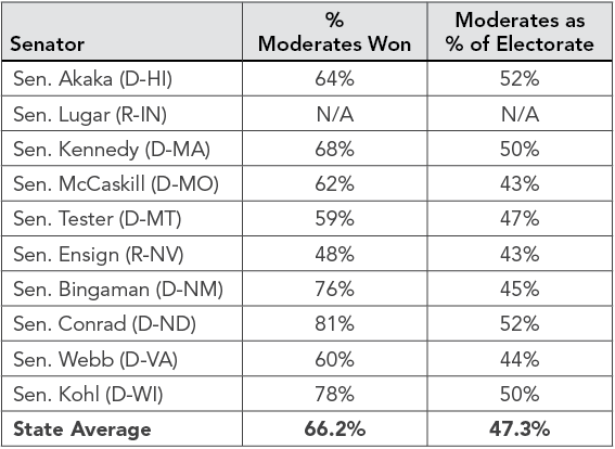 Senate Toss-Ups and Moderate Voters in 2006