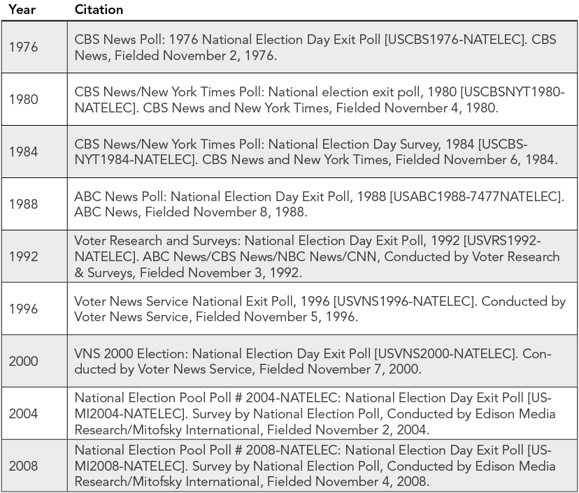 National Exit Poll Data Sources