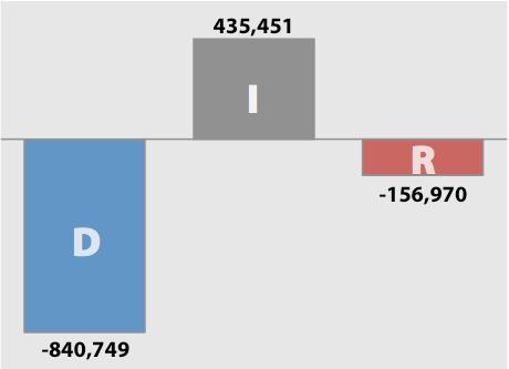 Change in Voter Registration in 8 Battleground States Since 2008
