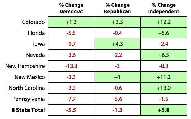 Percent Changes in Partisan Voter Registration in 8 Battleground States, 2008 to 2012