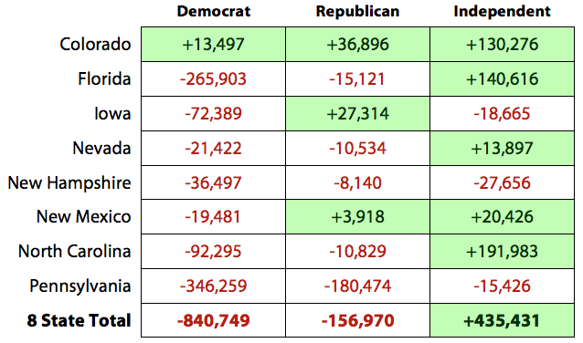 Actual Changes in Partisan Voter Registration in 8 Battleground States, 2008 to 2012