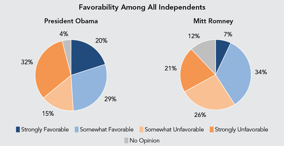 Favorability Among All Independents