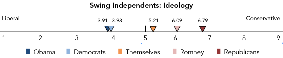 Swing Independents: Ideology