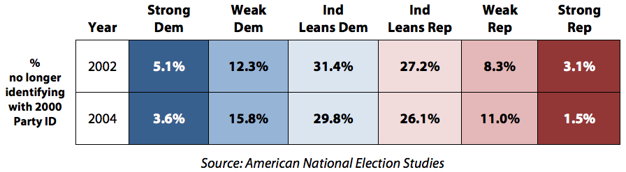 Table 1: Party Switching by Strength of Partisanship  Following Voters from 2000 Party Identification through the 2004 Election