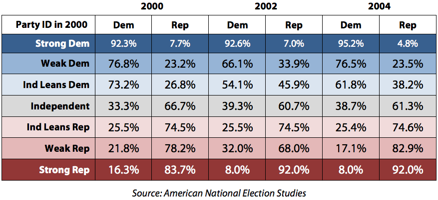 Table 2: Relation of Strength of Party ID to Partisan Regularity in Voting for the House of Representatives (2000, 2002, and 2004)—Based on 2000 Party ID
