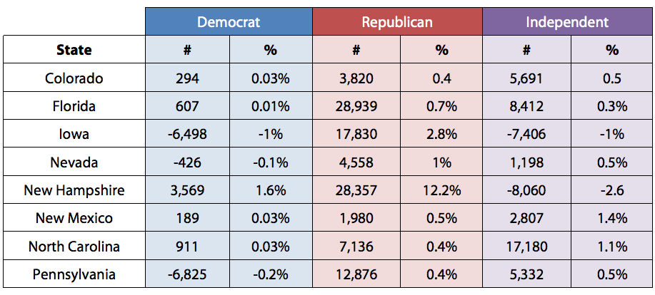 Change in Partisan Registration in 8 Battleground States in 2012