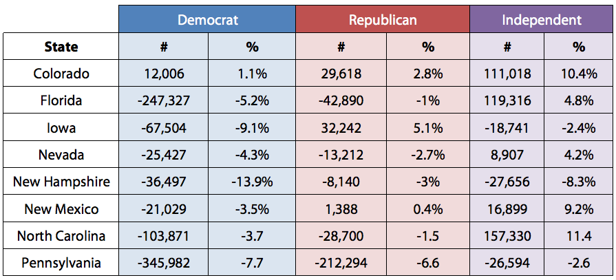 Total Change in Partisan Registration in 8 Battleground States Since 2008