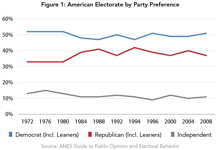 Figure 1: American Electorate by Party Preference
