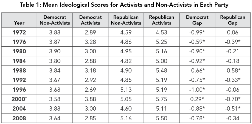 Table 1: Mean Ideological Scores for Activists and Non-Activists in Each Party
